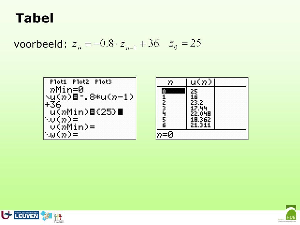 Grafische voorstellingen: TIME- en WEB-grafiek voorbeeld: TIME-grafiek = 'gewone grafiek' n op de horizontale as, z n op de verticale as grafiek bestaat uit punten, die hier verbonden zijn door lijnstukjes verloop: gedempt schommelend met limiet 20 z 0 =25, z 1 =16, z 2 =23.2, z 3 =17.44,...
