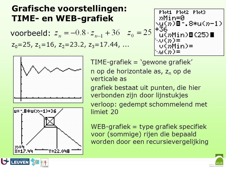 Grafische voorstellingen: WEB-grafiek 1ste bissectrice (komt in elk webdiagram terug) gebaseerd op de recursievergelijking voorbeeld: z 0 =25, z 1 =16, z 2 =23.2, z 3 =17.44,...