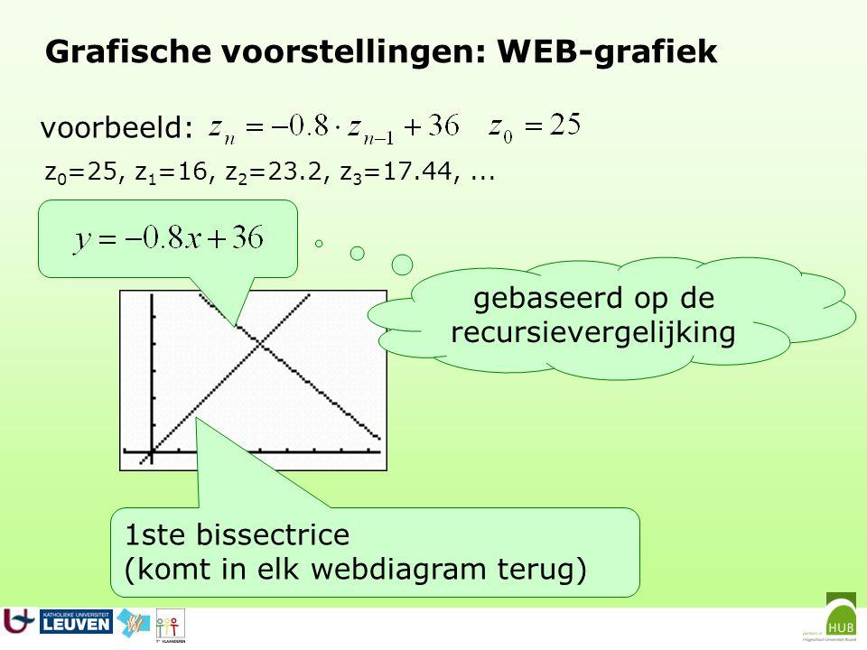 Grafische voorstellingen: WEB-grafiek x-coördinaat van de cursor is z 0 voorbeeld: z 0 =25, z 1 =16, z 2 =23.2, z 3 =17.44,...