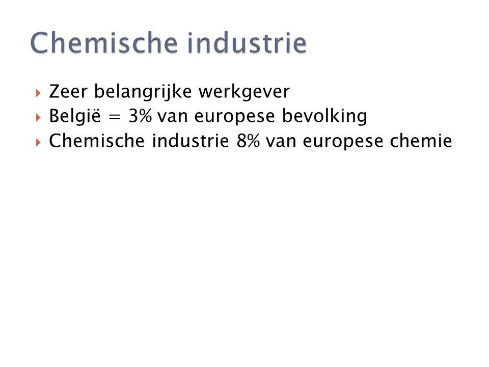  Zeer belangrijke werkgever  België = 3% van europese bevolking  Chemische industrie 8% van europese chemie
