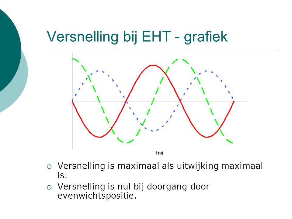 Versnelling bij EHT - grafiek  Versnelling is maximaal als uitwijking maximaal is.