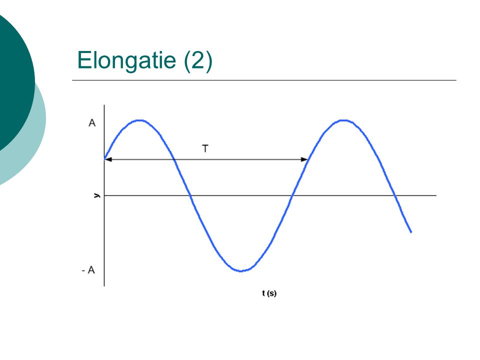 Elongatie : fasorvoorstelling  Fasor : vector met lengte gelijk aan amplitude die ronddraait met hoeksnelheid gelijk aan pulsatie.