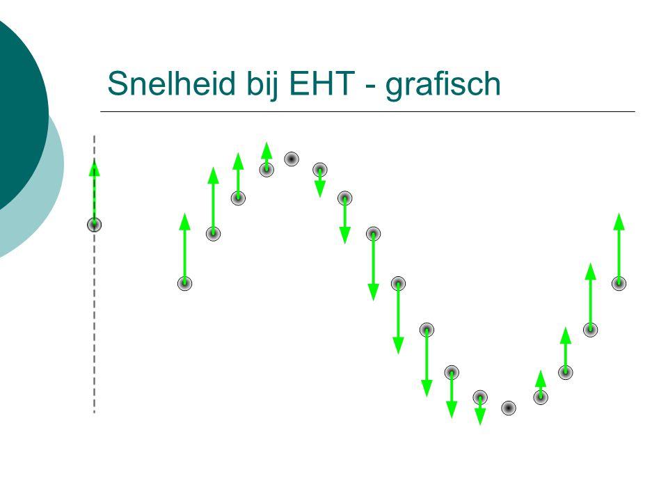 Snelheid bij EHT - grafiek  Snelheid is maximaal bij doorgang door evenwichtstand.