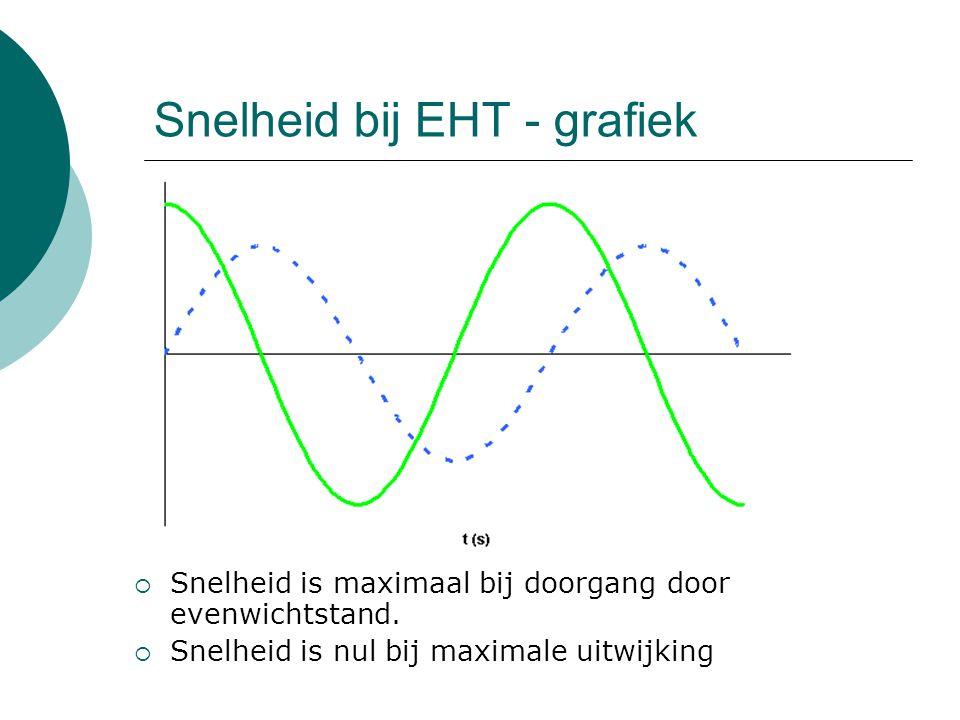 Snelheid bij EHT - grafiek  Snelheid is maximaal bij doorgang door evenwichtstand.  Snelheid is nul bij maximale uitwijking