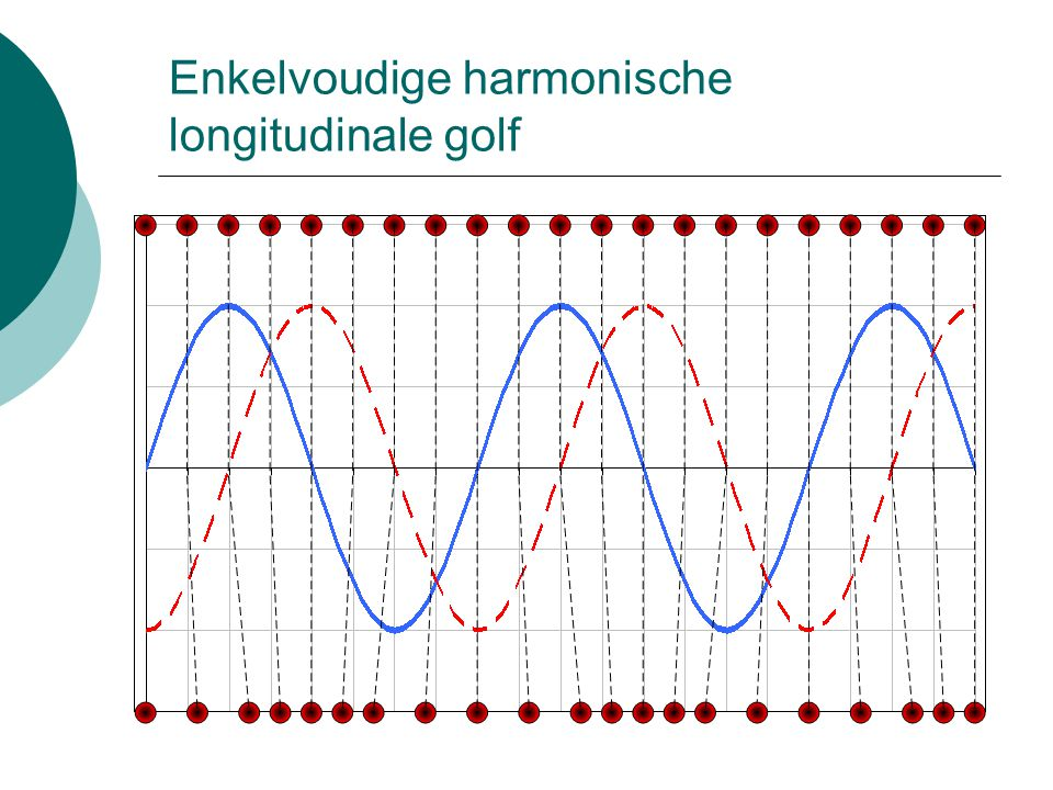 Enkelvoudige harmonische longitudinale golf