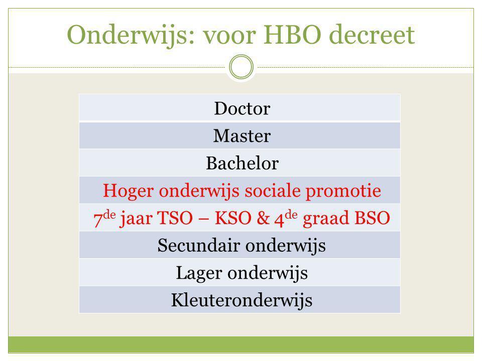 Onderwijs: voor HBO decreet Doctor Master Bachelor Hoger onderwijs sociale promotie 7 de jaar TSO – KSO & 4 de graad BSO Secundair onderwijs Lager onderwijs Kleuteronderwijs