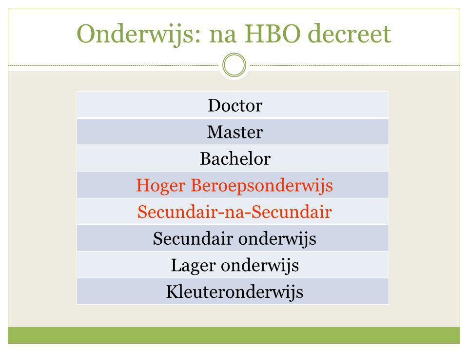 Onderwijs: na HBO decreet Doctor Master Bachelor Hoger Beroepsonderwijs Secundair-na-Secundair Secundair onderwijs Lager onderwijs Kleuteronderwijs