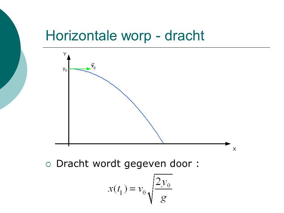 Schuine worp - projectielbeweging  Lanceren van voorwerp onder een hoek  met de horizontale.