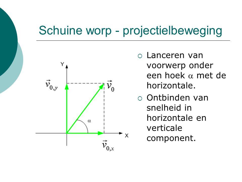 Schuine worp - projectielbeweging  Lanceren van voorwerp onder een hoek  met de horizontale.  Ontbinden van snelheid in horizontale en verticale co