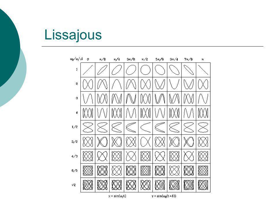 Lissajous