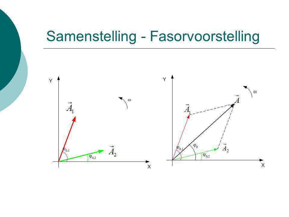 Samenstelling - Fasorvoorstelling