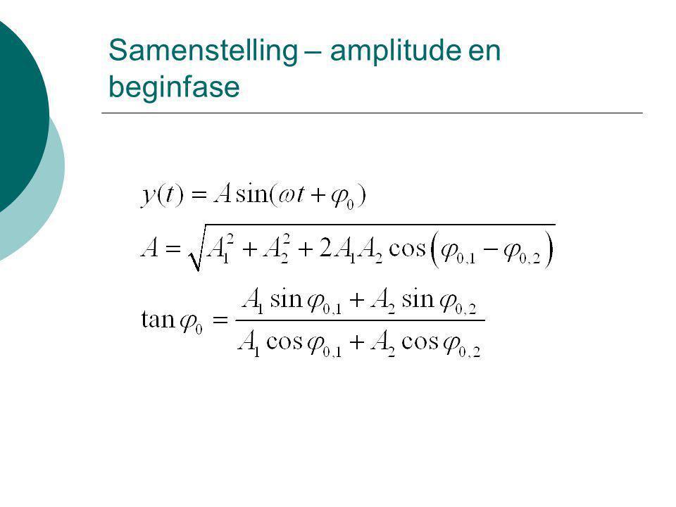 Samenstelling – amplitude en beginfase