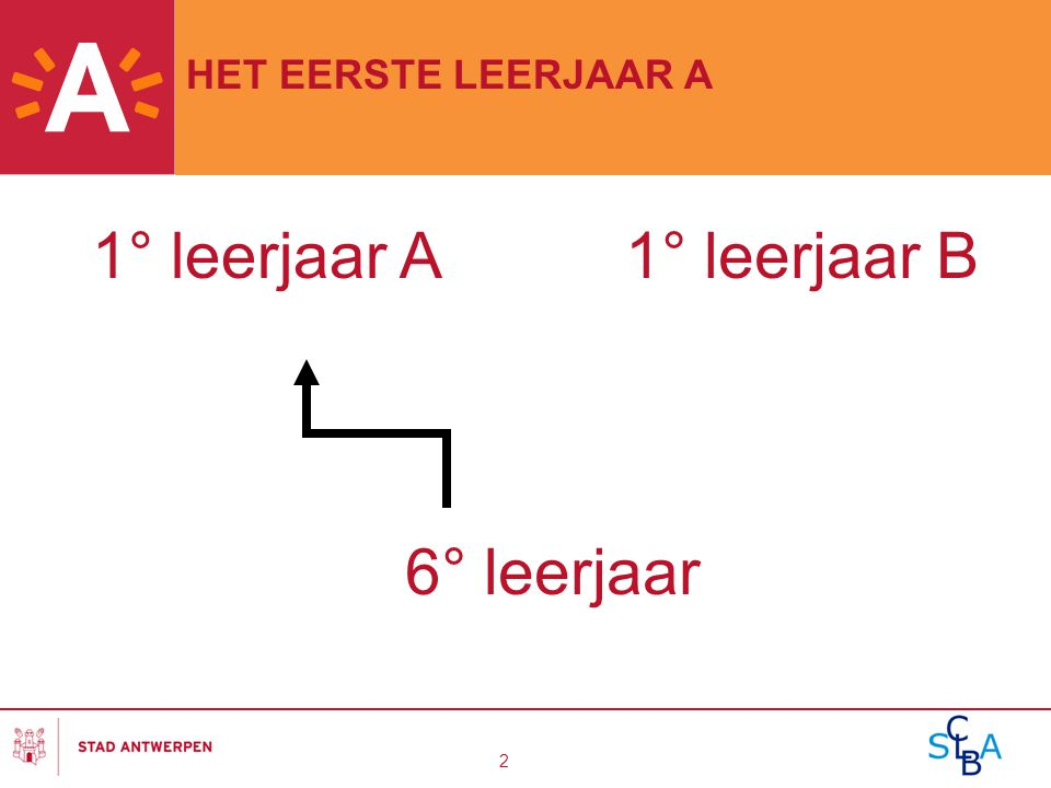 2 HET EERSTE LEERJAAR A 1° leerjaar A1° leerjaar B 6° leerjaar