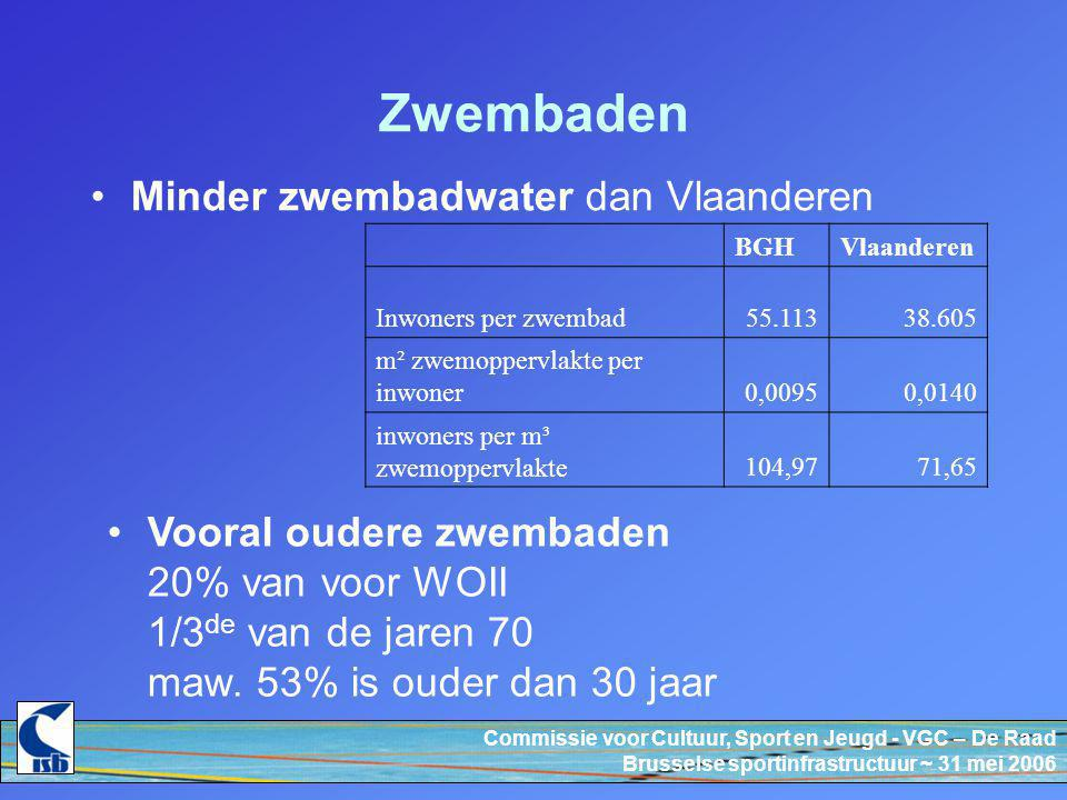 Commissie voor Cultuur, Sport en Jeugd - VGC – De Raad Brusselse sportinfrastructuur ~ 31 mei 2006 Zwembaden Minder zwembadwater dan Vlaanderen BGHVlaanderen Inwoners per zwembad55.11338.605 m² zwemoppervlakte per inwoner0,00950,0140 inwoners per m³ zwemoppervlakte104,9771,65 Vooral oudere zwembaden 20% van voor WOII 1/3 de van de jaren 70 maw.