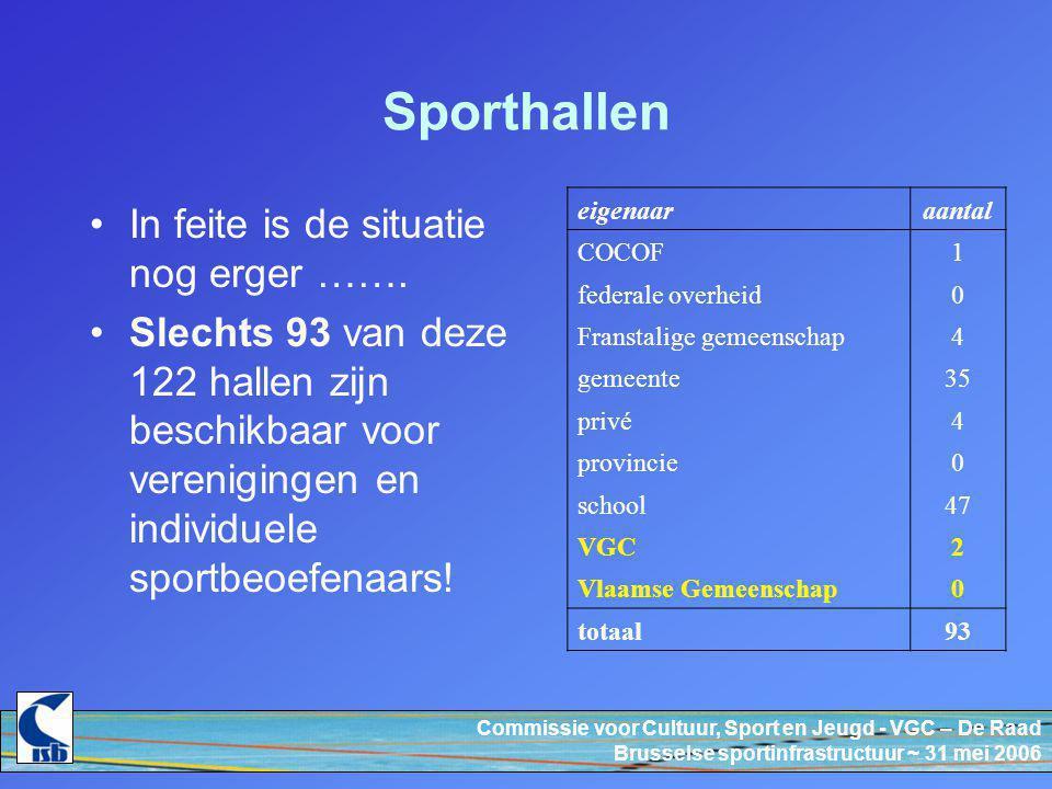 Commissie voor Cultuur, Sport en Jeugd - VGC – De Raad Brusselse sportinfrastructuur ~ 31 mei 2006 Sporthallen In feite is de situatie nog erger …….