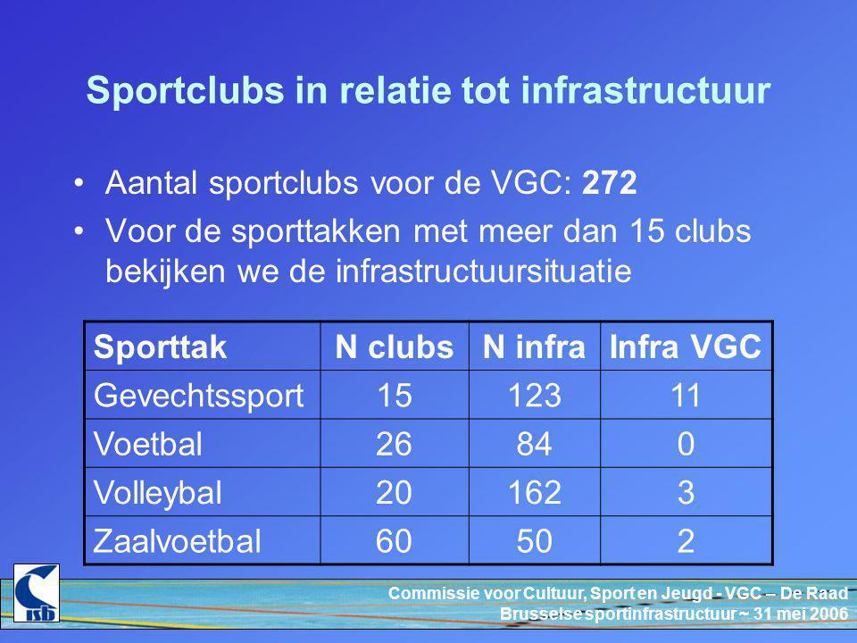 Commissie voor Cultuur, Sport en Jeugd - VGC – De Raad Brusselse sportinfrastructuur ~ 31 mei 2006 Conclusie cijfers De beschikbaarheid van overdekte sportinfrastructuur is voor gans het BHG zorgwekkend.