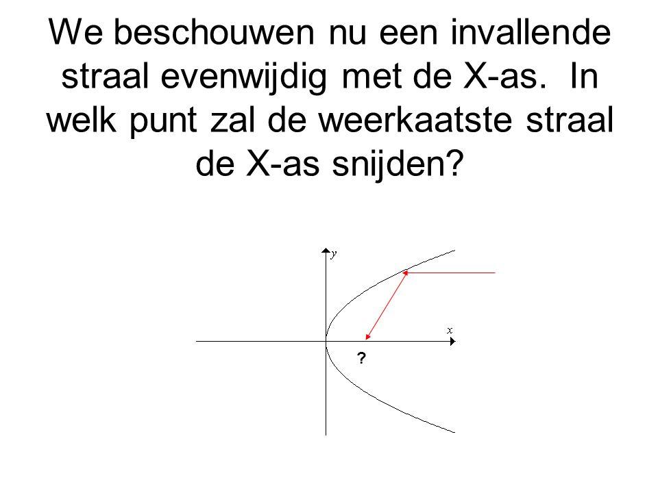 We beschouwen nu een invallende straal evenwijdig met de X-as. In welk punt zal de weerkaatste straal de X-as snijden? ?