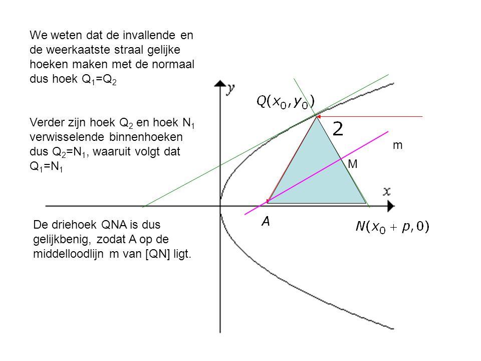 We weten dat de invallende en de weerkaatste straal gelijke hoeken maken met de normaal dus hoek Q 1 =Q 2 Verder zijn hoek Q 2 en hoek N 1 verwisselen