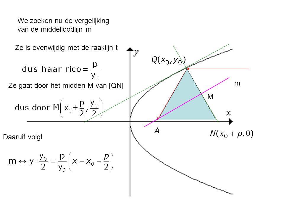 We zoeken nu de vergelijking van de middelloodlijn m Ze is evenwijdig met de raaklijn t Ze gaat door het midden M van [QN] M m Daaruit volgt