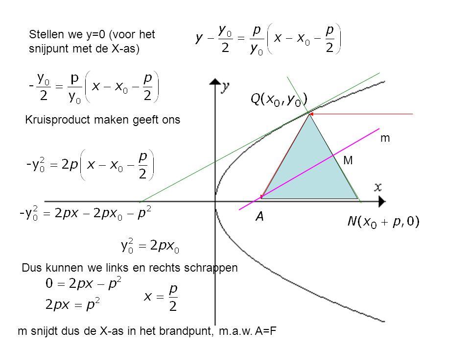 Stellen we y=0 (voor het snijpunt met de X-as) M m Kruisproduct maken geeft ons Dus kunnen we links en rechts schrappen m snijdt dus de X-as in het br