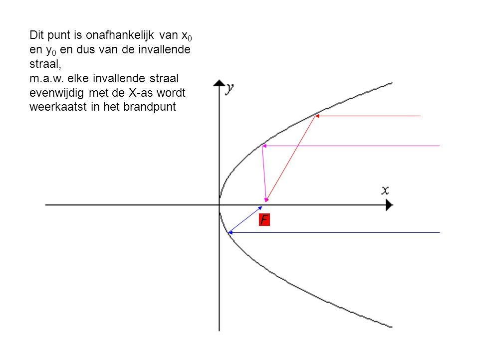 Dit punt is onafhankelijk van x 0 en y 0 en dus van de invallende straal, m.a.w. elke invallende straal evenwijdig met de X-as wordt weerkaatst in het