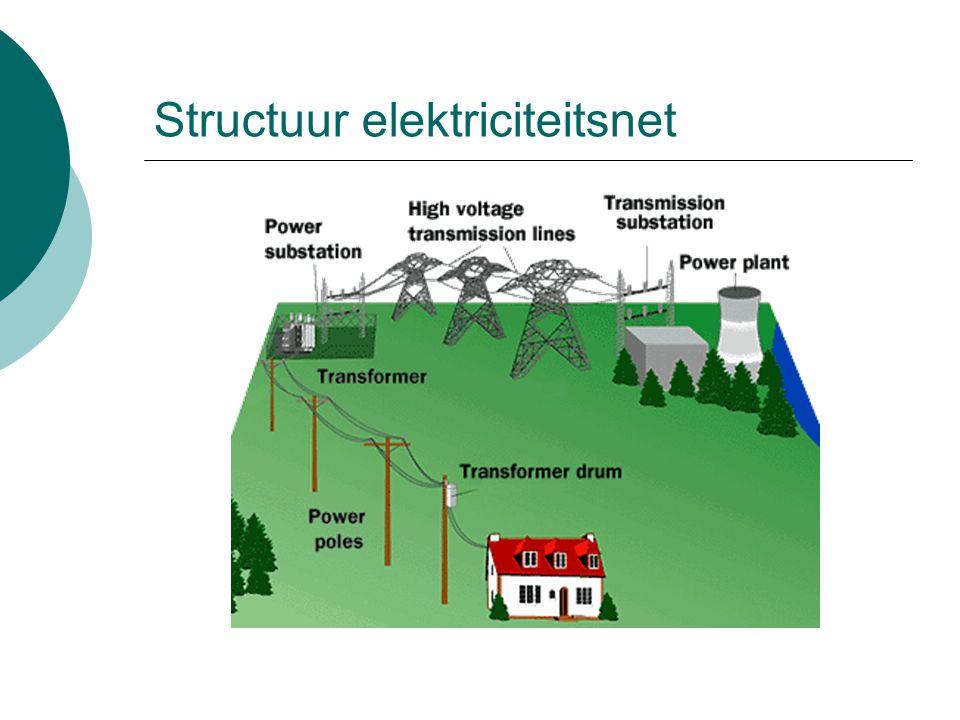 Structuur elektriciteitsnet