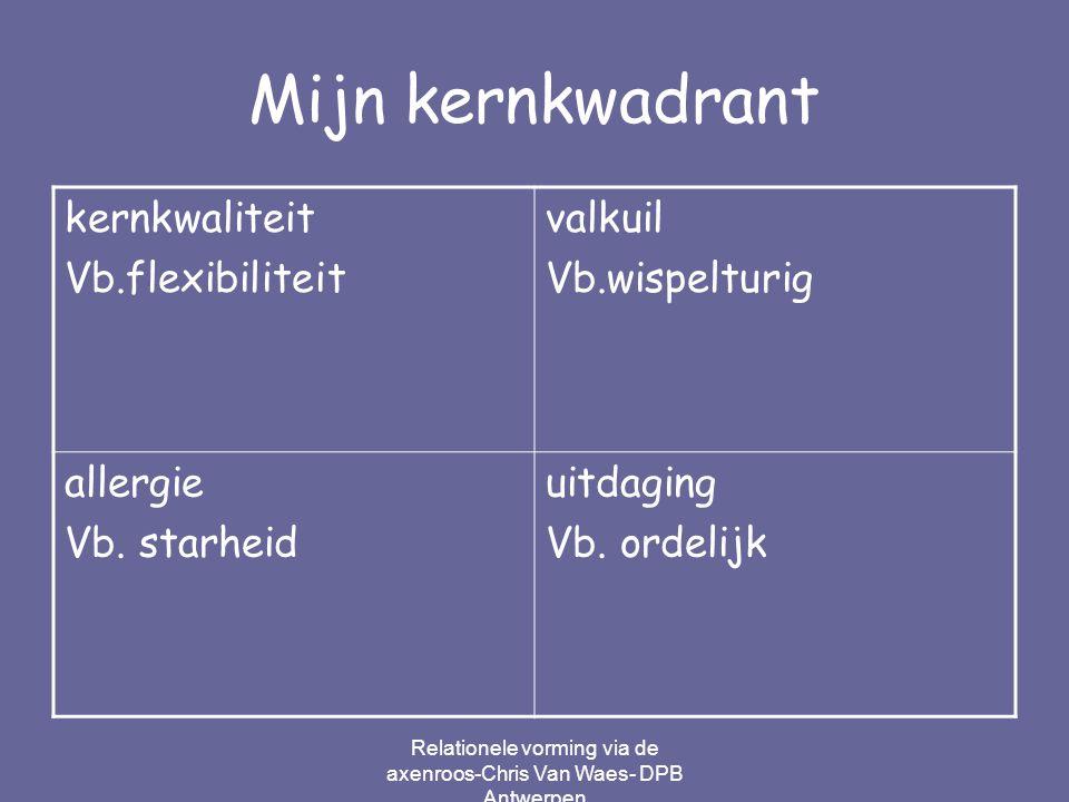 Relationele vorming via de axenroos-Chris Van Waes- DPB Antwerpen Mijn kernkwadrant kernkwaliteit Vb.flexibiliteit valkuil Vb.wispelturig allergie Vb.