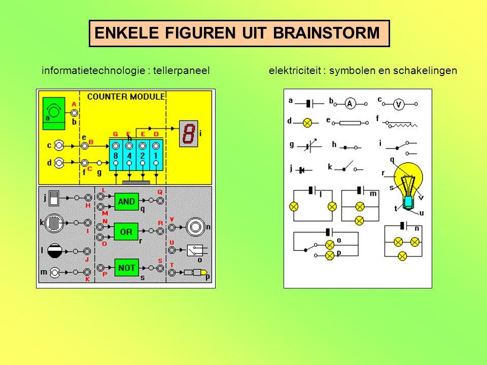 ENKELE FIGUREN UIT BRAINSTORM informatietechnologie : tellerpaneelelektriciteit : symbolen en schakelingen