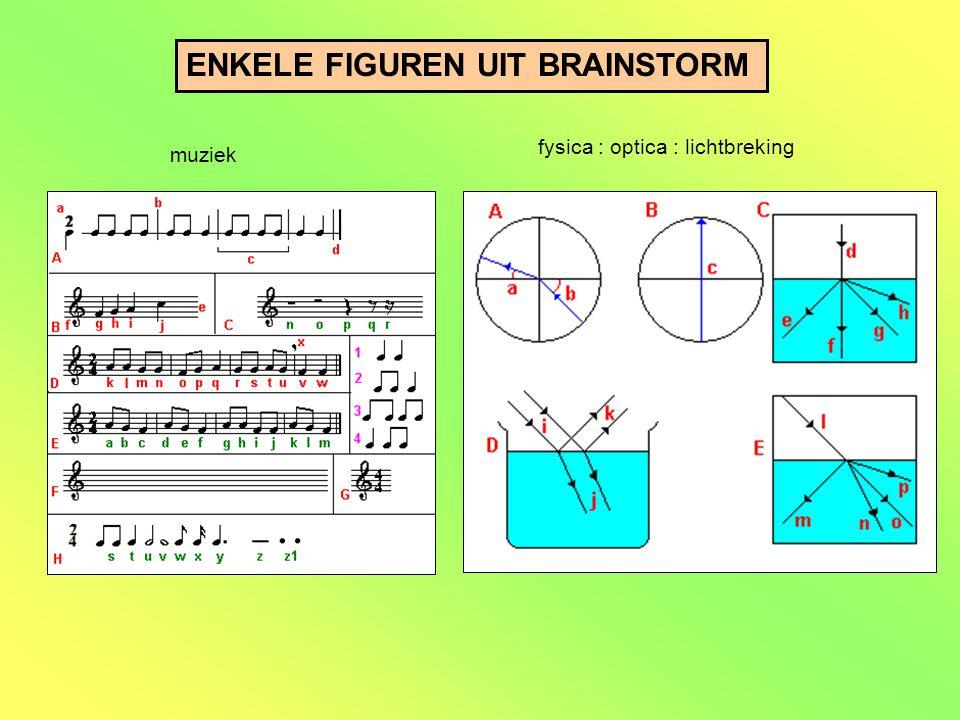ENKELE FIGUREN UIT BRAINSTORM muziek fysica : optica : lichtbreking