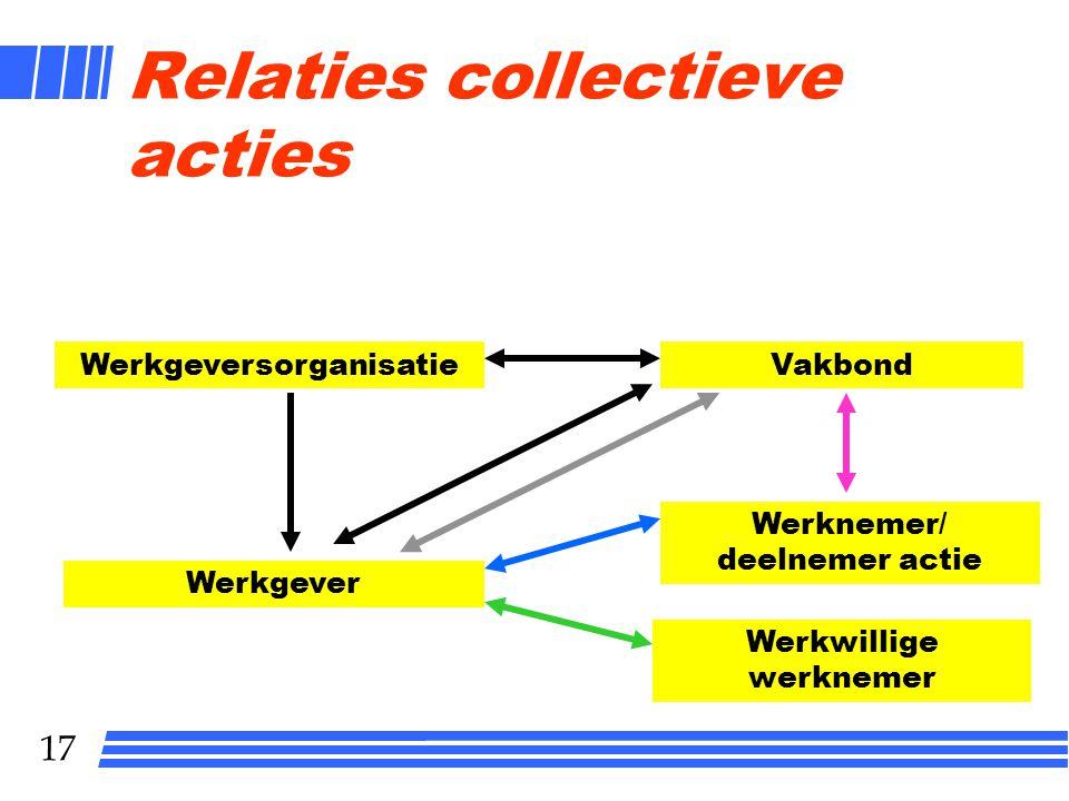 17 Relaties collectieve acties Werkgever WerkgeversorganisatieVakbond Werknemer/ deelnemer actie Werkwillige werknemer