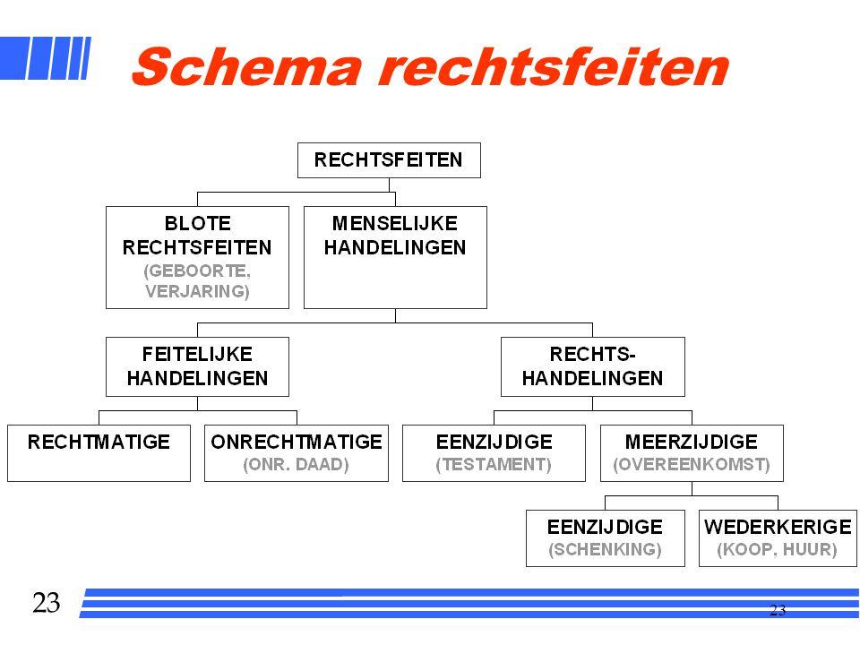 22 Systeem van het recht Rechtsbron Subjectief recht Interpretatie Rechtsfeit Objectief recht
