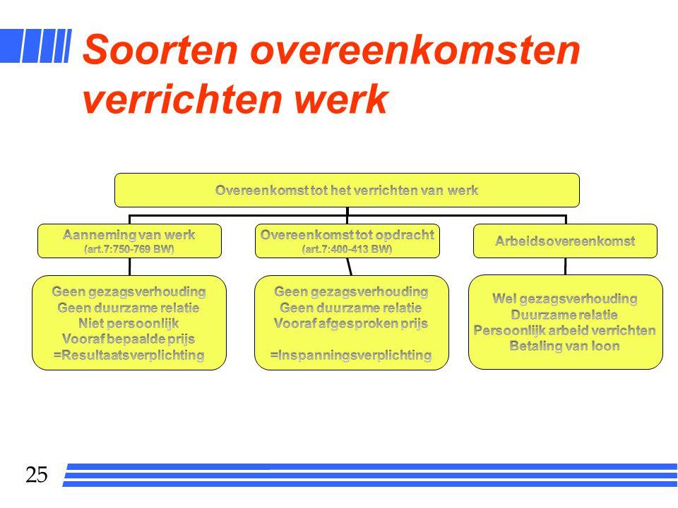 24 Overeenkomst en onrechtmatige daad in het arbeidsrecht l Arbeidsovereenkomst l Collectieve arbeidsovereenkomst l Staking als onrechtmatige daad l W