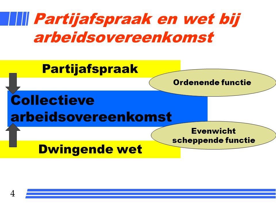 4 Partijafspraak en wet bij arbeidsovereenkomst Partijafspraak Dwingende wet Collectieve arbeidsovereenkomst Ordenende functie Evenwicht scheppende functie