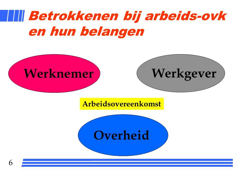 6 Betrokkenen bij arbeids-ovk en hun belangen Werknemer Werkgever Arbeidsovereenkomst Overheid