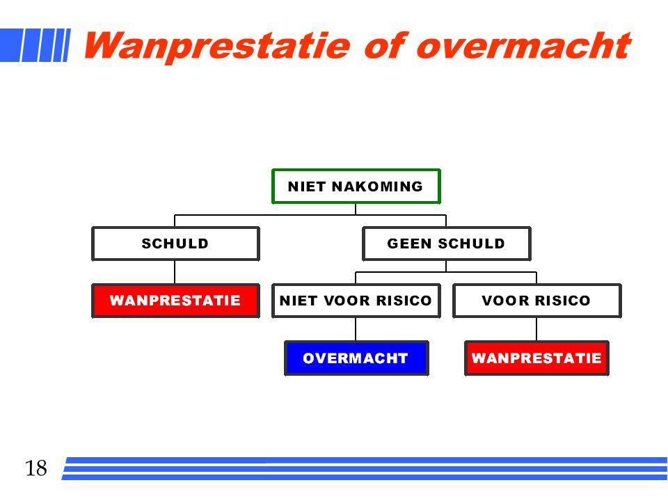 18 Wanprestatie of overmacht