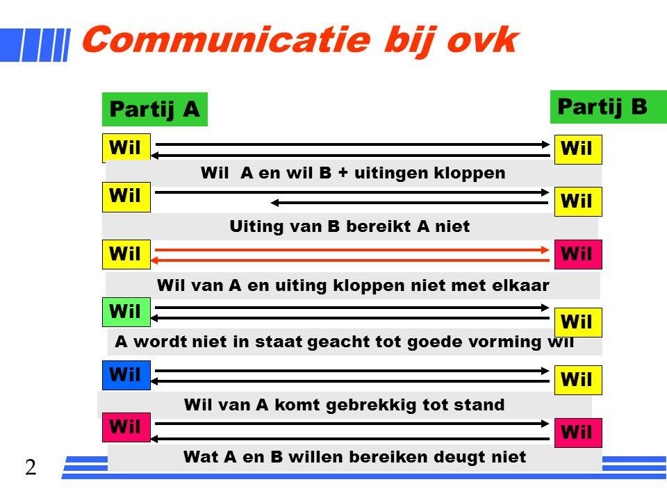 2 Communicatie bij ovk Partij A Partij B Wil Wil A en wil B + uitingen kloppen Wil Wil van A en uiting kloppen niet met elkaar Uiting van B bereikt A