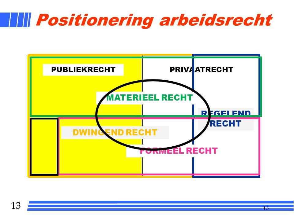 13 Positionering arbeidsrecht PUBLIEKRECHTPRIVAATRECHT DWINGEND RECHT REGELEND RECHT MATERIEEL RECHT FORMEEL RECHT