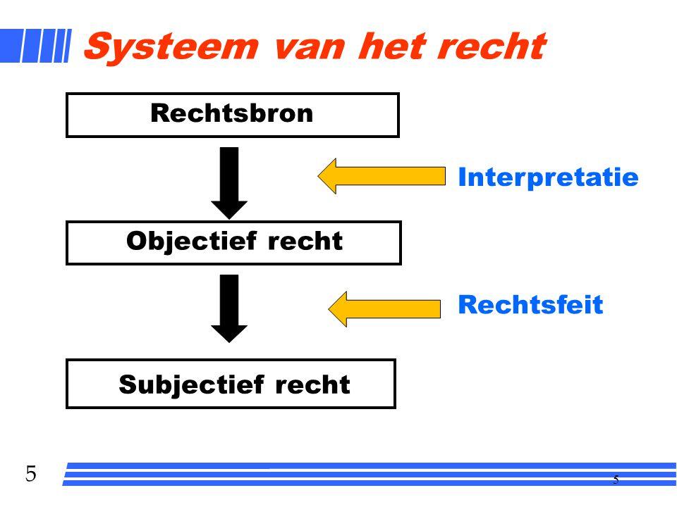 5 5 Systeem van het recht Rechtsbron Subjectief recht Interpretatie Rechtsfeit Objectief recht