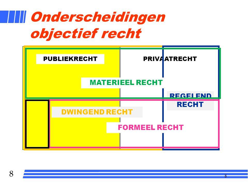 8 8 Onderscheidingen objectief recht PUBLIEKRECHTPRIVAATRECHT DWINGEND RECHT REGELEND RECHT MATERIEEL RECHT FORMEEL RECHT