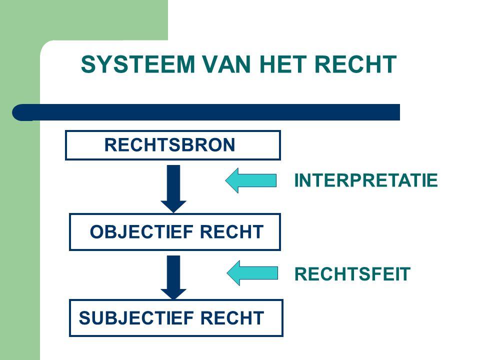 RECHTSBRON OBJECTIEF RECHT SUBJECTIEF RECHT INTERPRETATIE RECHTSFEIT SYSTEEM VAN HET RECHT