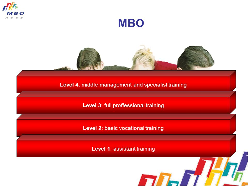 MBO Level 4: middle-management and specialist training Level 3: full proffessional training Level 2: basic vocational training Level 1: assistant trai