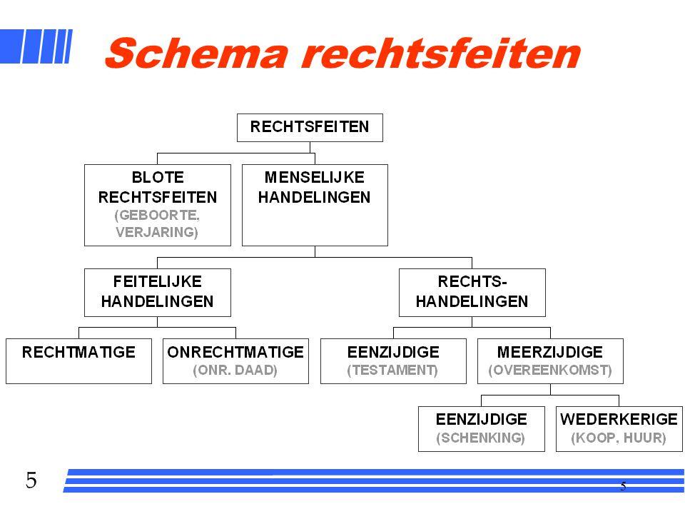 5 5 Schema rechtsfeiten