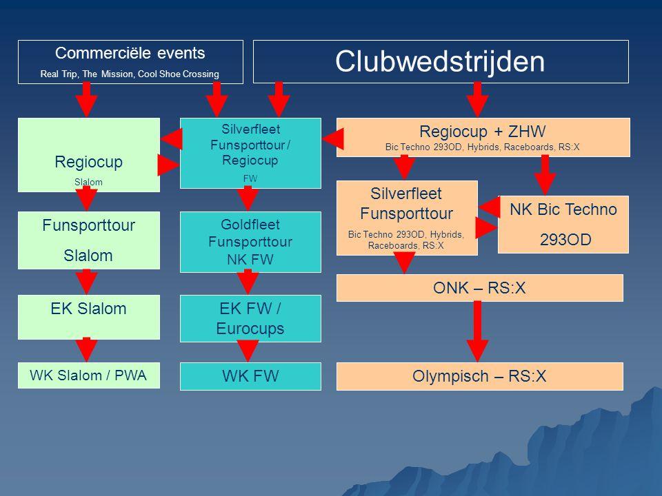 Clubwedstrijden NK Bic Techno 293OD Olympisch – RS:XWK FW EK FW / Eurocups Goldfleet Funsporttour NK FW Silverfleet Funsporttour / Regiocup FW Regiocu