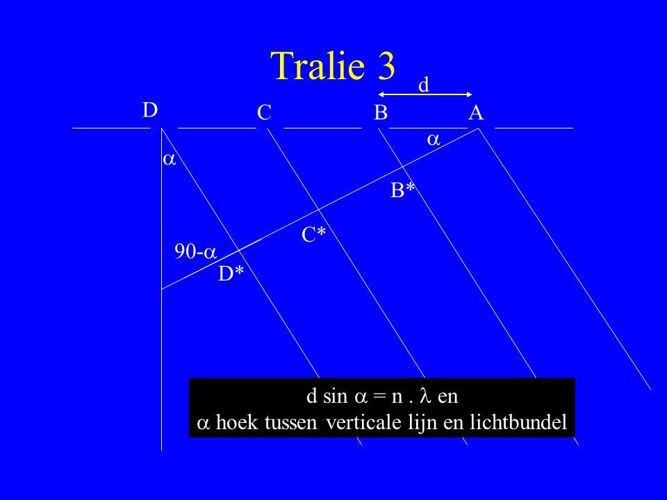 Tralie 3 ABC D B* C* D* d d sin  = n. en  hoek tussen verticale lijn en lichtbundel  90-  