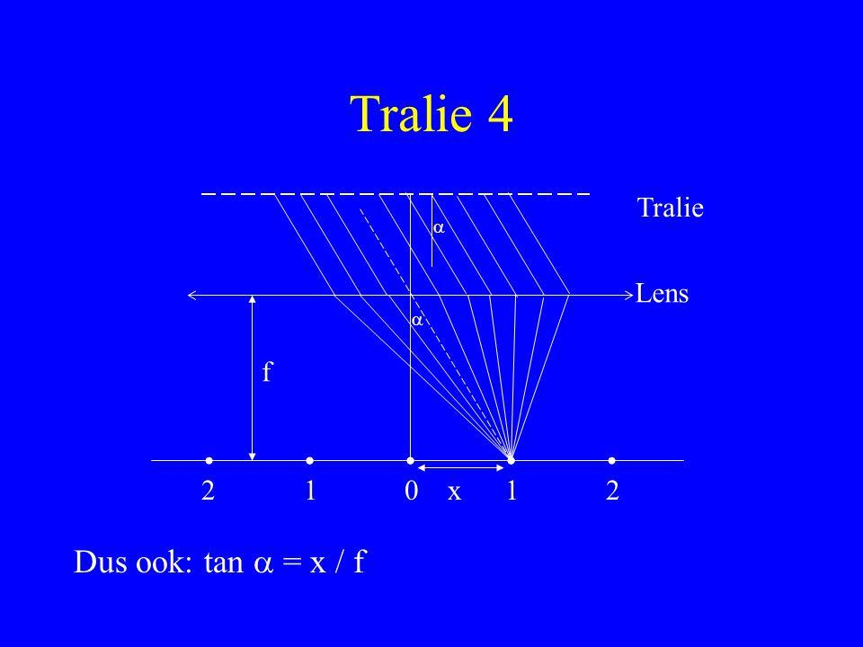 Tralie 4 Tralie Lens 2101 Dus ook: tan  = x / f 2   f x