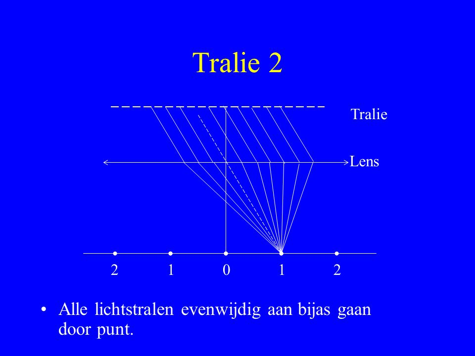 Tralie 2 Tralie Lens 2101 Alle lichtstralen evenwijdig aan bijas gaan door punt. 2
