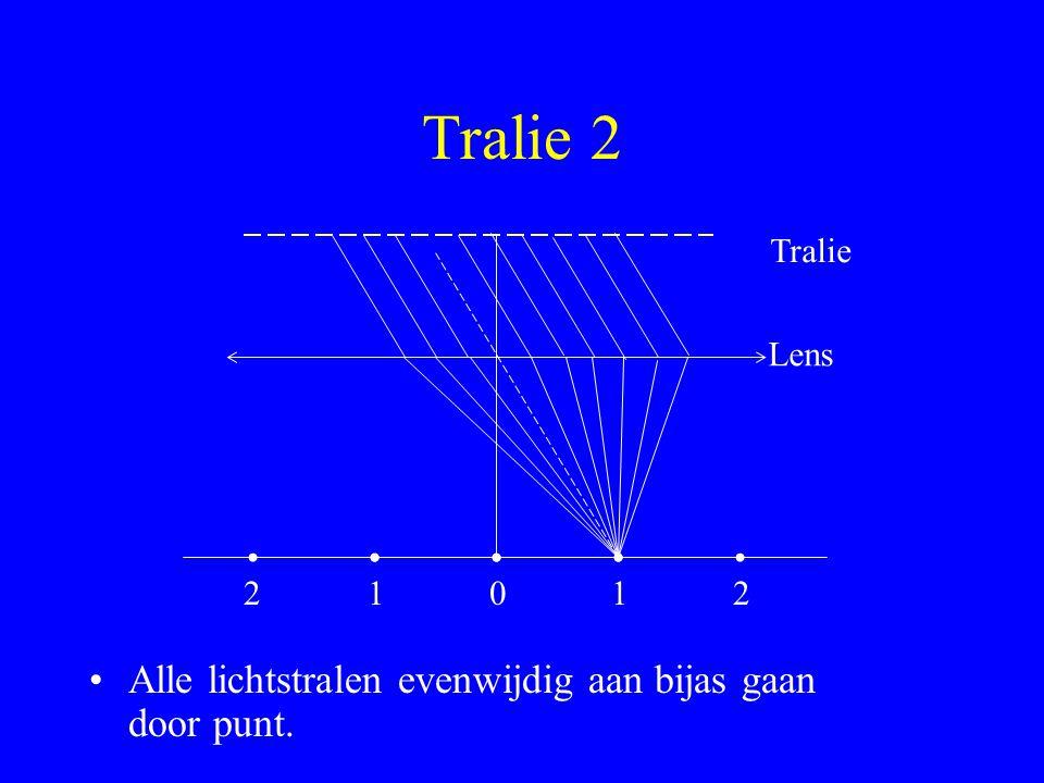 Tralie en wit licht.d sin  = n.