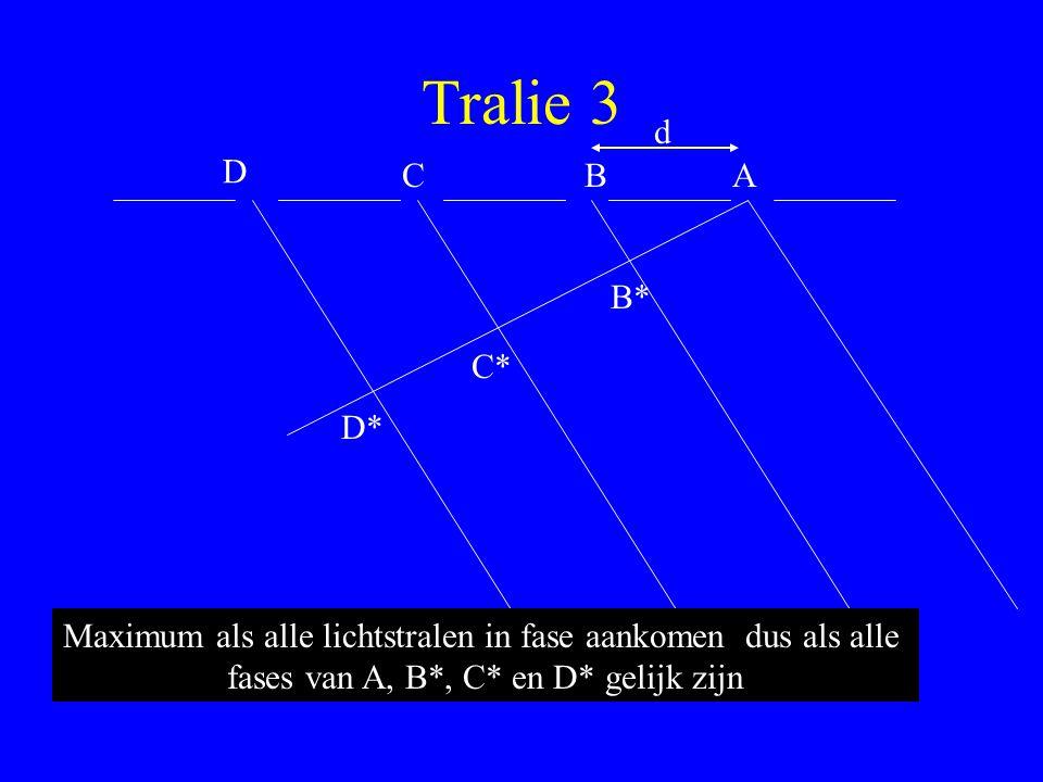 Tralie 3 ABC D B* C* D* d Maximum als alle lichtstralen in fase aankomen dus als alle fases van A, B*, C* en D* gelijk zijn