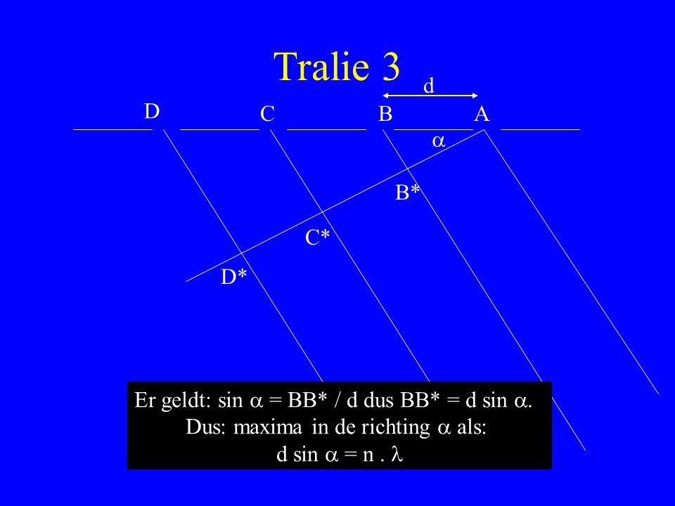 Tralie 3 ABC D B* C* D* d Er geldt: sin  = BB* / d dus BB* = d sin . Dus: maxima in de richting  als: d sin  = n. 