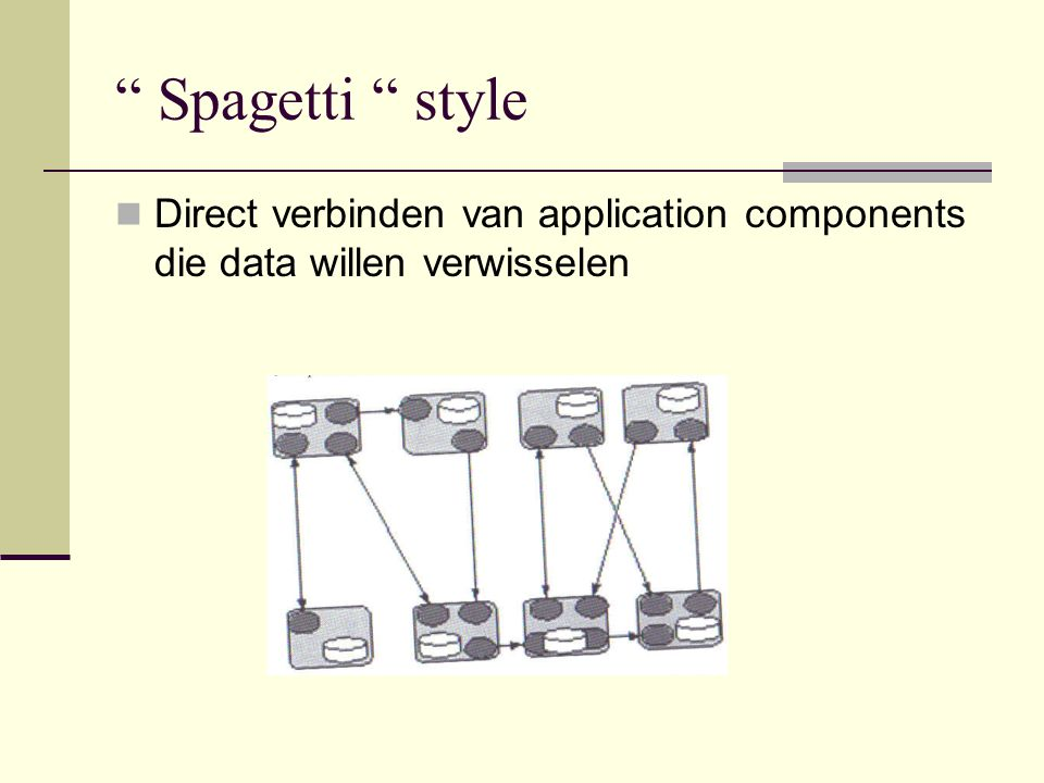 """ Spagetti "" style Direct verbinden van application components die data willen verwisselen"